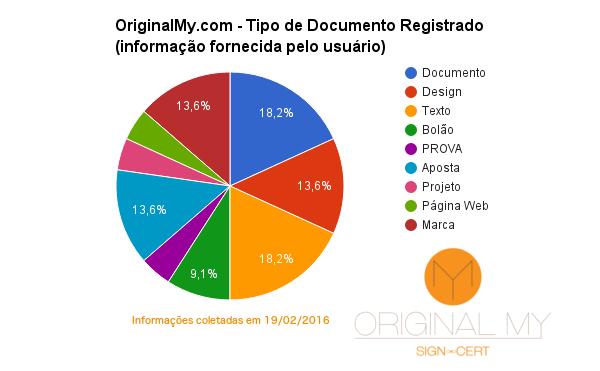 Estatística de documentos registrados